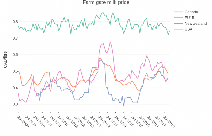 Farm Gate Prices